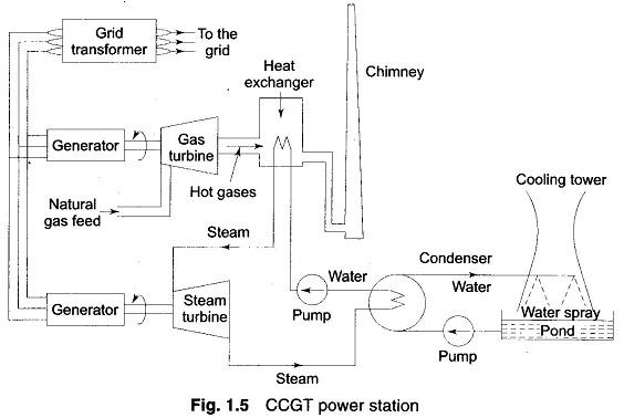 Gas Turbine Diagram - Wiring Diagrams
