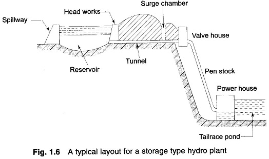 hydroelectric dam diagram also hydroelectric power plant diagram on