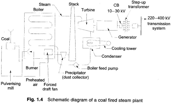 Thermal Power Stations Schematic Diagram - EEEGUIDECOM