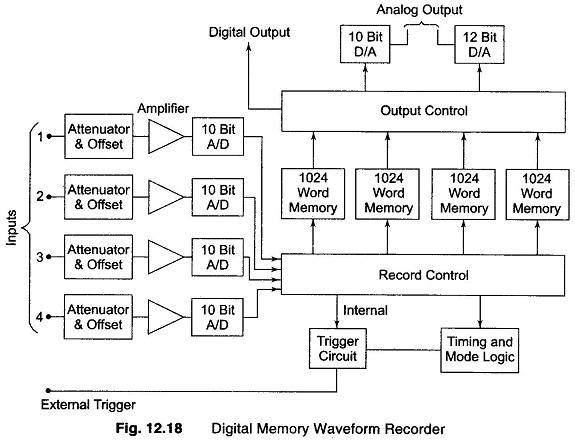 Digital Memory Waveform Recorder Block Diagram