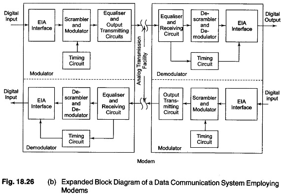 Modem Definition Block Diagram Function Applications