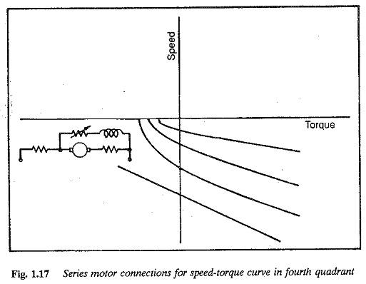 Speed Torque Characteristics of DC Compound Motor