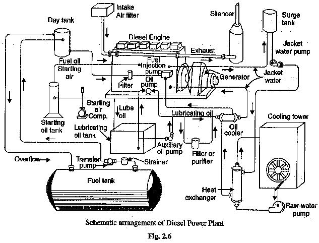 power plant system schematic