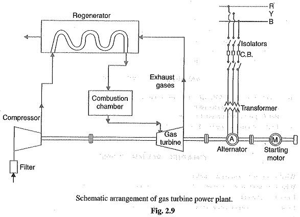 Gas Turbine Power Plant Schematic Arrangement Advantages