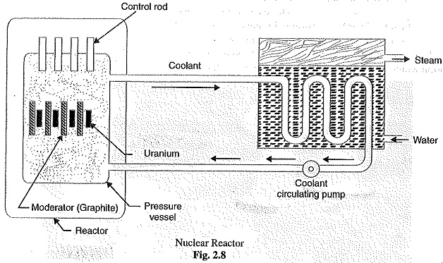 Nuclear Power Station Schematic Arrangement Selection of Site