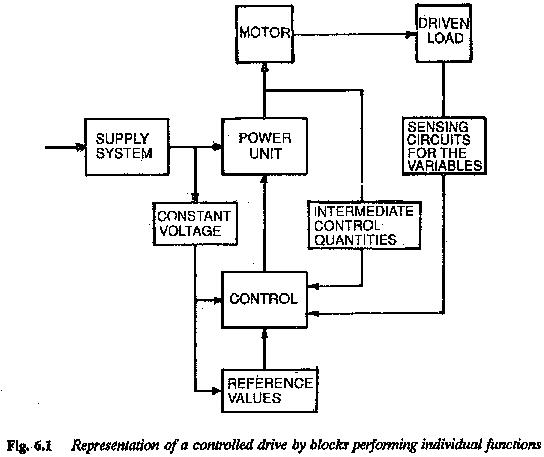Block Diagram of Electric Drive System Speed Loops Current Loops