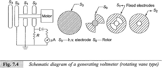 Generating Voltmeter Principle and Construction Advantages