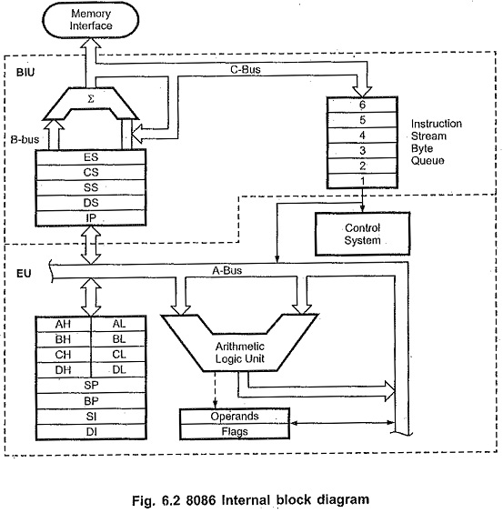 8086 Internal Architecture Bus Interface Unit Segment Registers