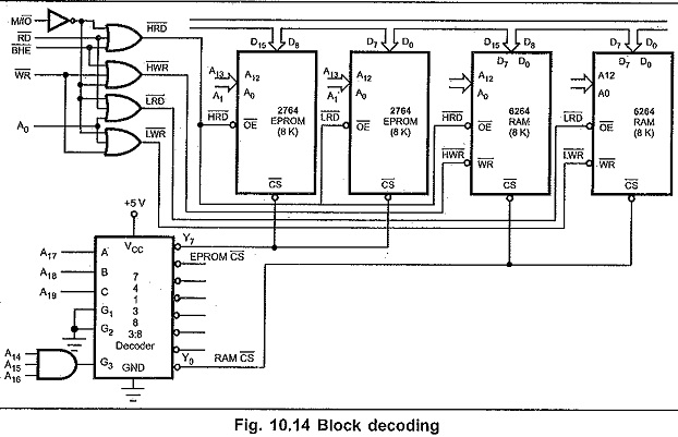 block diagram of 8086 based microcomputer