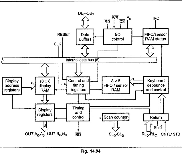 Block Diagram of 8279 CPU interface and control section Display
