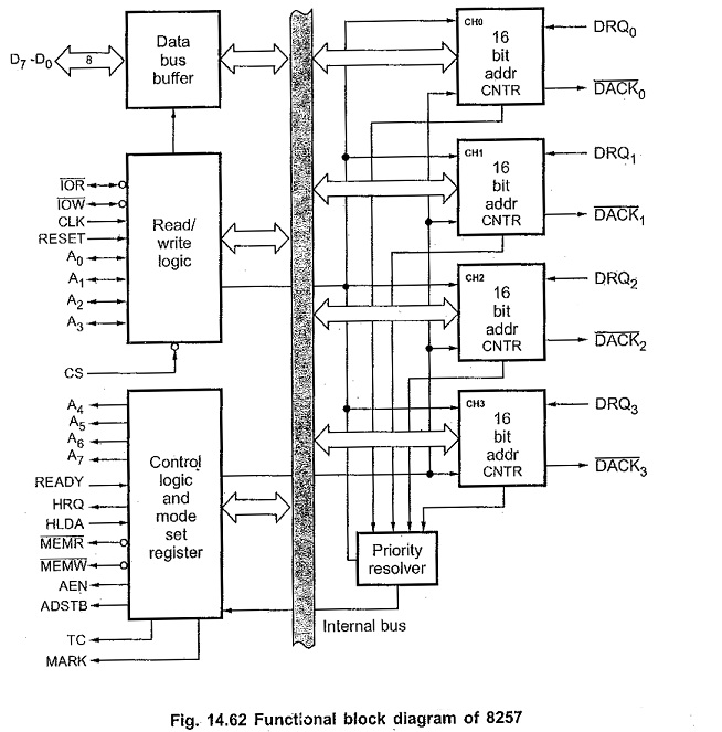block diagram of 16 bit microcontroller