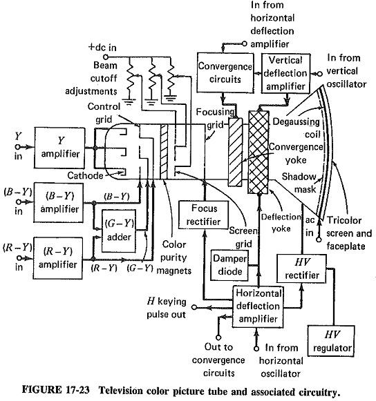 resources block diagram of colour tv receiver