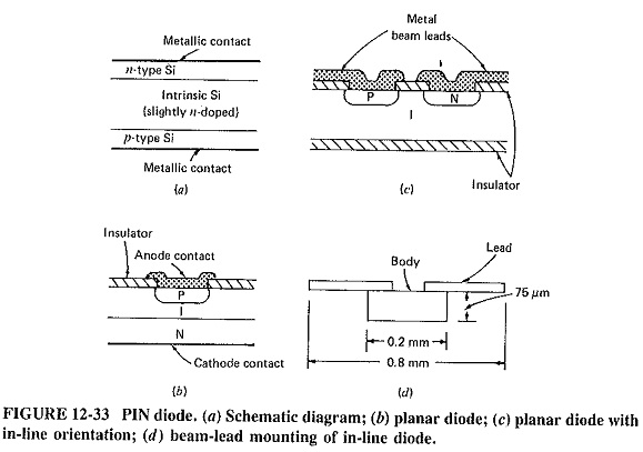 Pin Diode Construction Construction Operation Applications