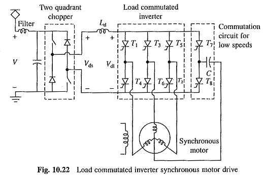 torque diagram mcqs