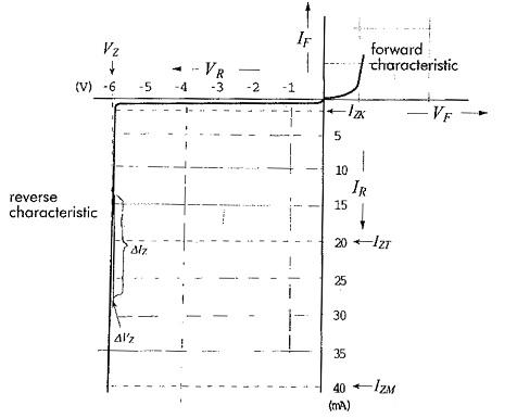 Zener Diodes Characteristics Circuit Symbol Equivalent Circuit
