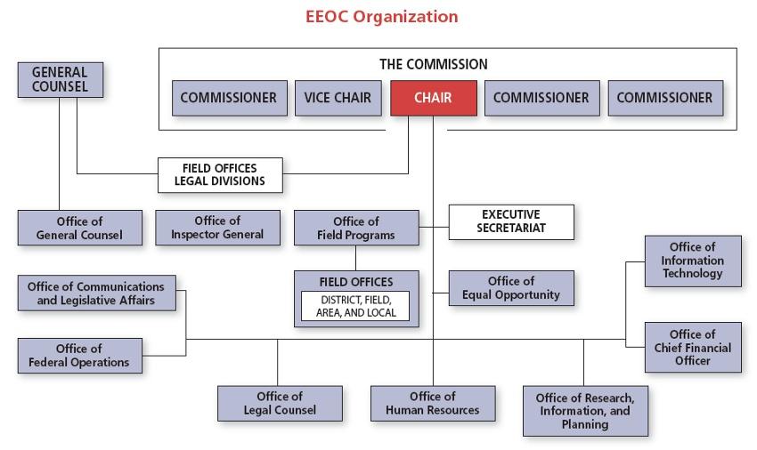 new_org_chartjpg - eeoc complaint form