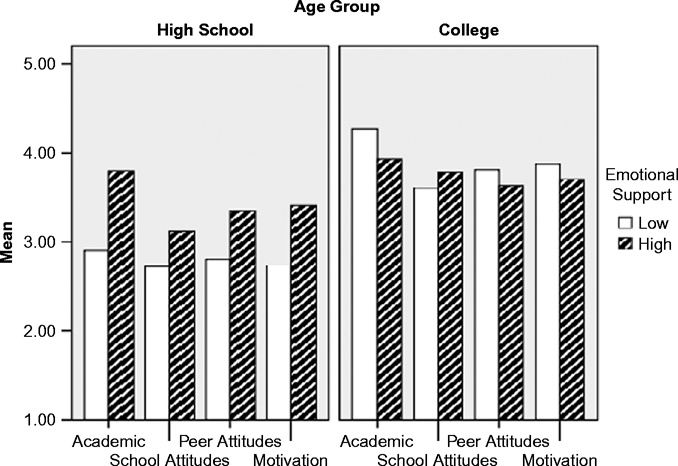 how facebook affects students Social media has several effects on academic work — some more positive than others but what is social networking's overall impact on college students' performance.