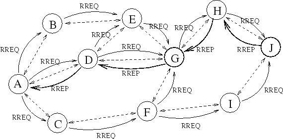 Thesis on aodv routing protocol