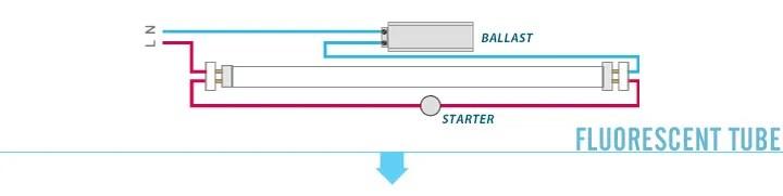LED Tube Installation - LEDKIA