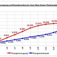 Die Energie-Effizienz-Konzepte von Bien-Zenker: Von der Zukunftsvision zu Einsparerfolgen von Energie und CO2