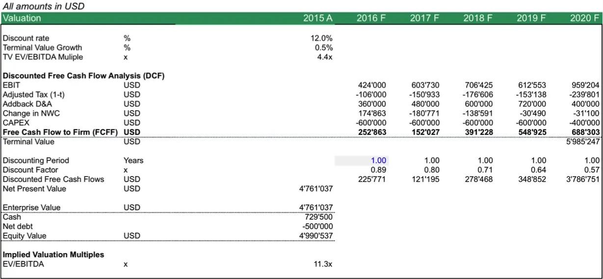 discounted cash flow spreadsheet