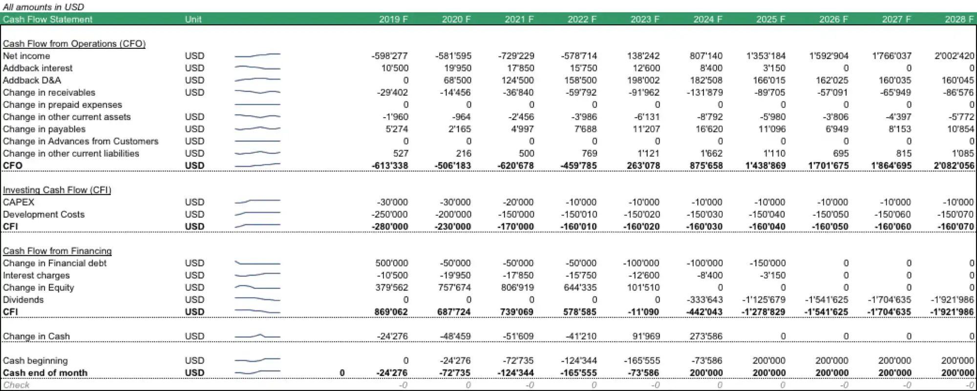 cash flow tables