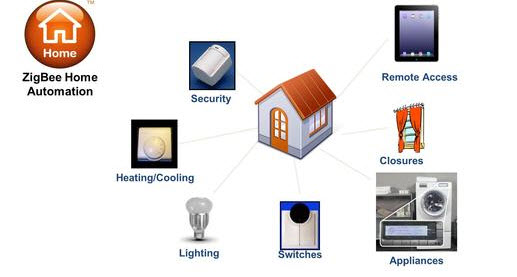 Zigbee Home Automation Project with Explanation