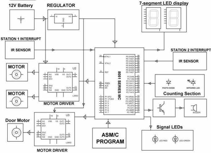 Project Kits on Wireless Communication for Electronics Professionals