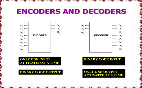Different Types of Encoder and Decoder and Its Applications
