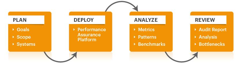 VDI Performance Assessment VDI Performance eG Innovations