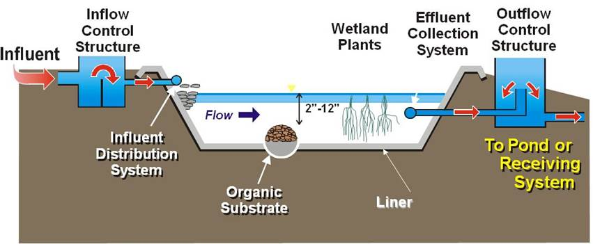 Wetland Waste Treatment Anaerobic Digestion Research and Education