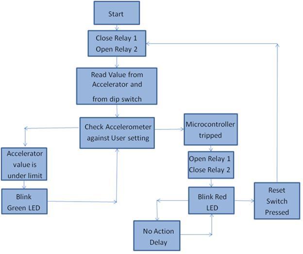 Code Flow Block Diagram - Wiring Diagram \u2022 - Flow Map Printable