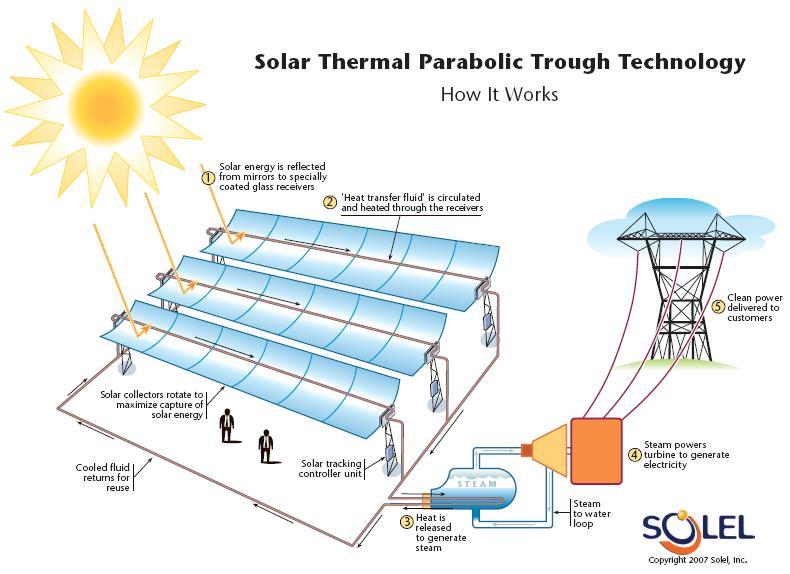 Energy Solar Energy - solar thermal energy