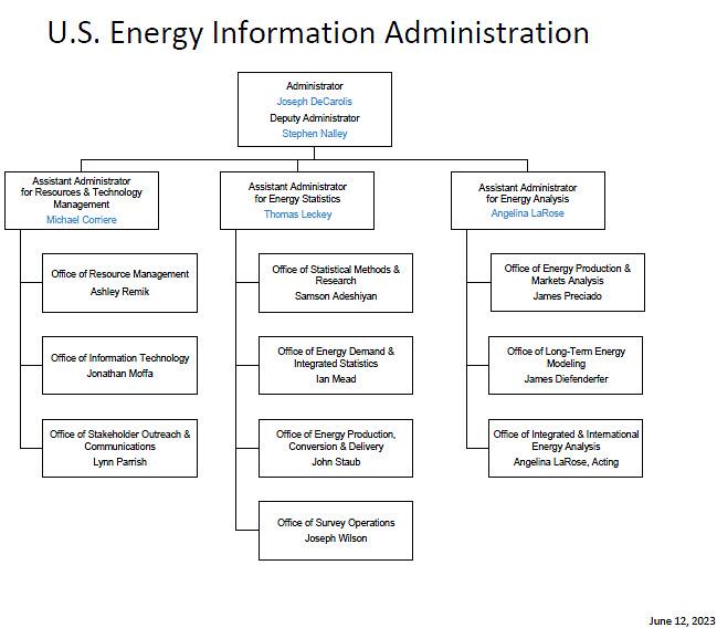 About EIA - Organization - US Energy Information Administration (EIA)