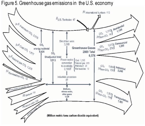 greenhouse gas diagram