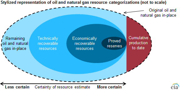 graph of oil and natural gas resource categories, as explained in the article text