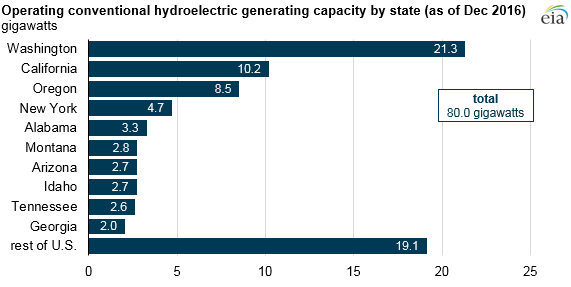graph of operating conventional hydroelectric generating capacity by state, as explained in the article text