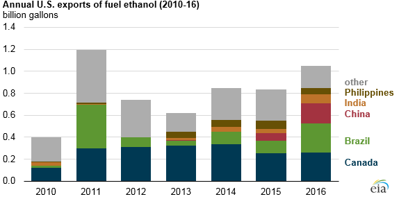 graph of annual U.S. exports of fuel ethanol, as explained in the article text
