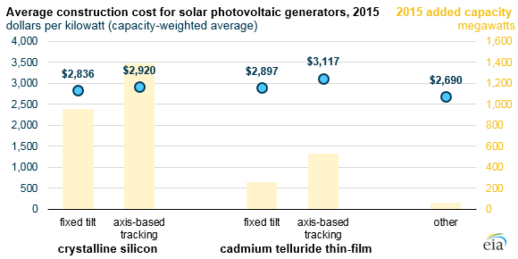 graph of solar photovoltaic generators, as explained in the article text