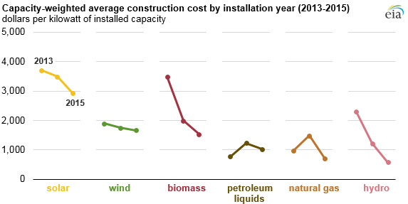 graph of average construction cost, as explained in the article text