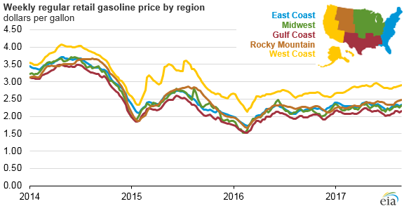 graph of weekly U.S. gasoline price by region, as explained in the article text