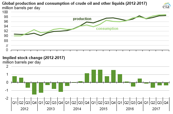 graph of global production and consumption of crude oil and other liquids, as explained in the article text
