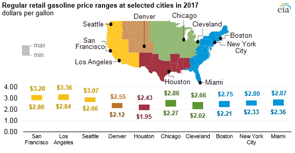 graph of regular retail gasoline price ranges at selected cities in 2017, as explained in the article text