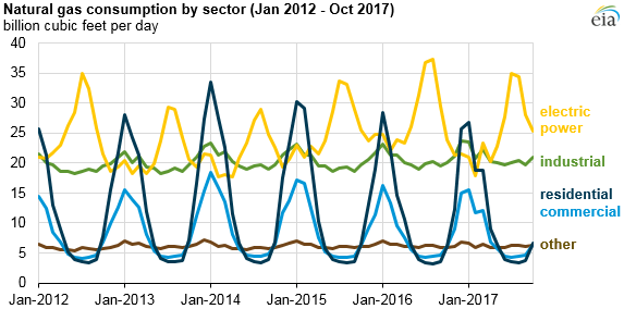 graph of natural gas consumption by sector, as explained in the article text