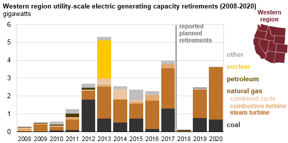 graph of western region utility-scale electric generating capacity retirements, as explained in the article text