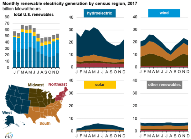 graph of monthly renewable electricity generation by census region, as explained in the article text