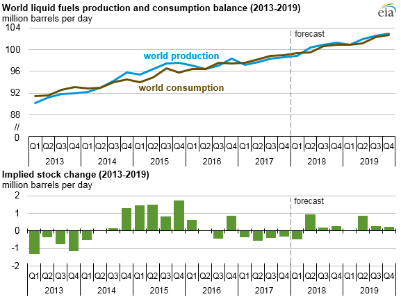 graph of world liquid fuels production and consumption balance and implied stock change, as explained in the article text