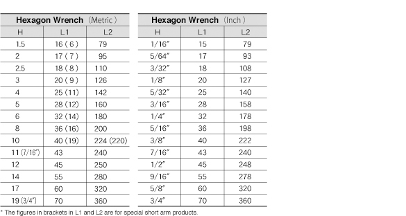 wrench sizes chart - Aylaquiztrivia