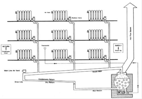 steam pipe diagram