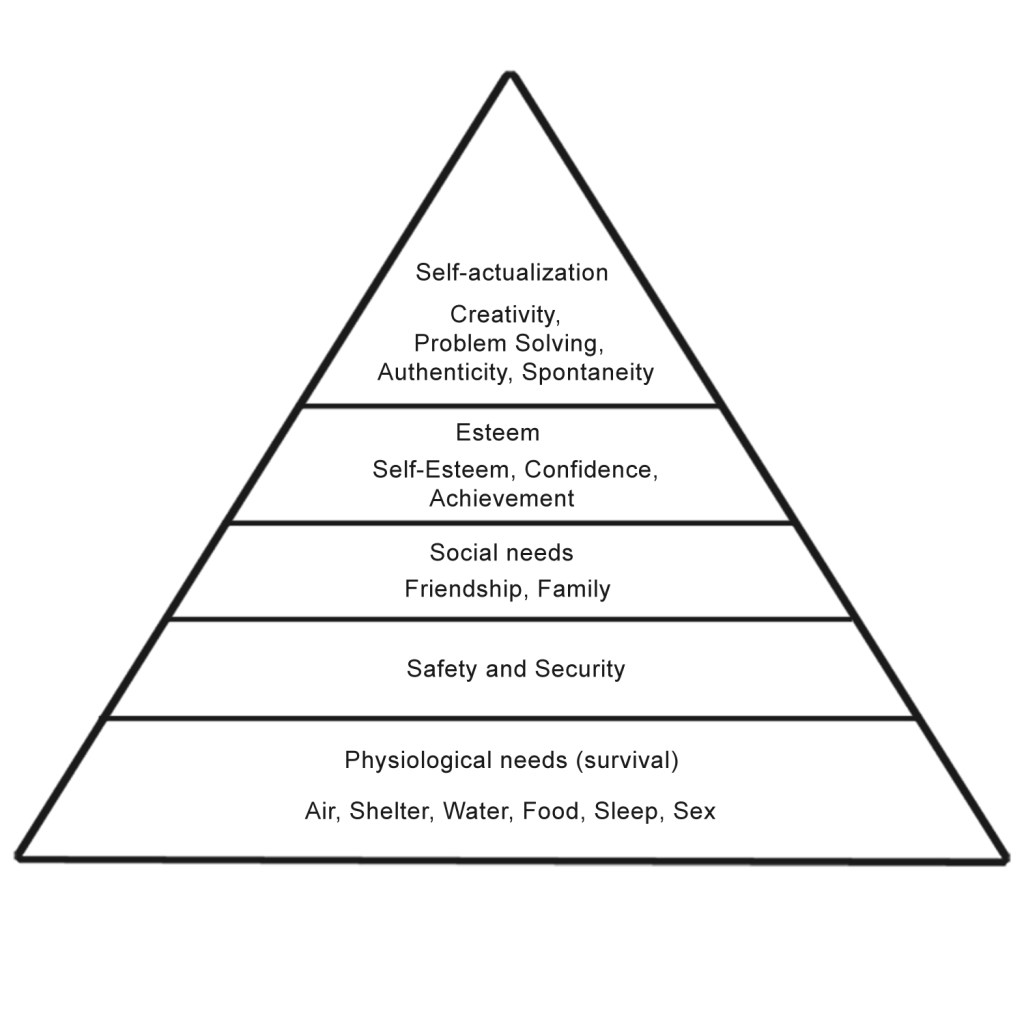 2 Business Management Hierarchy